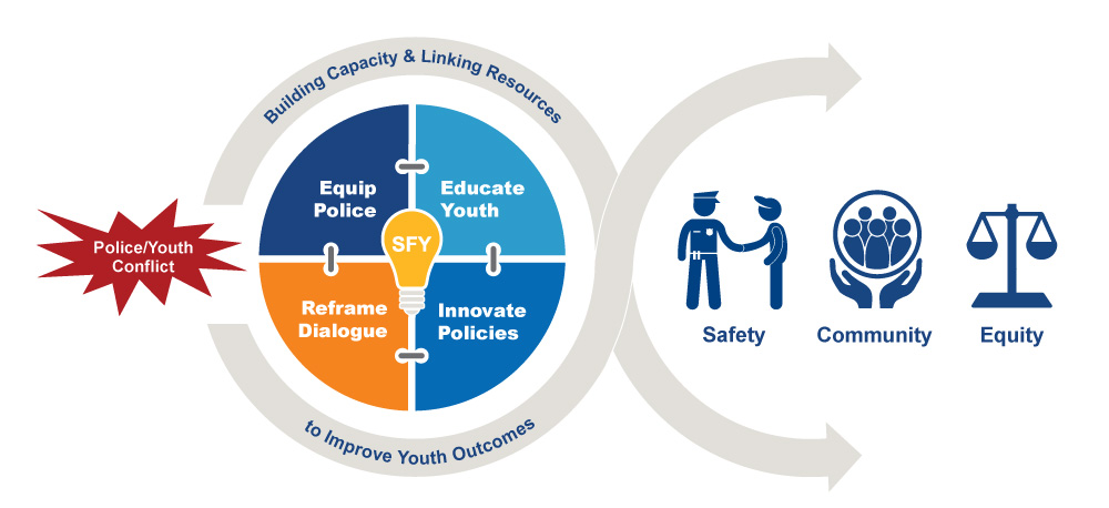 About - Strategies for Youth